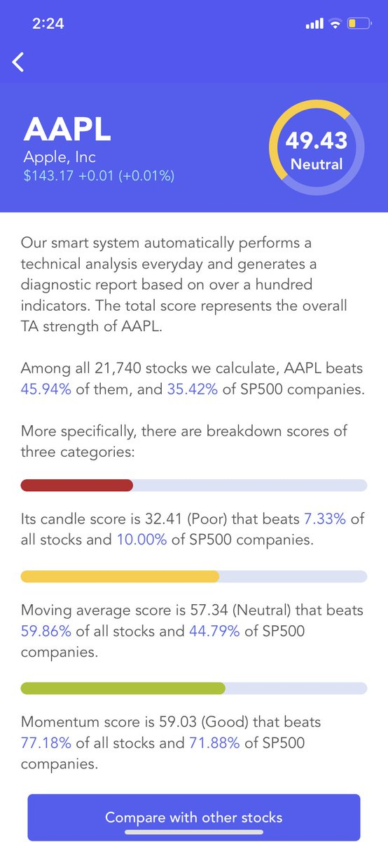 #Apple $AAPL Has A Neutral #Technical Analysis Score (TA Score). Breakdown Of 3 Categories: #candle score Excellent; moving average score Excellent; #momentum score Excellent #stocks #stock #StockMarket #Investment #investing
