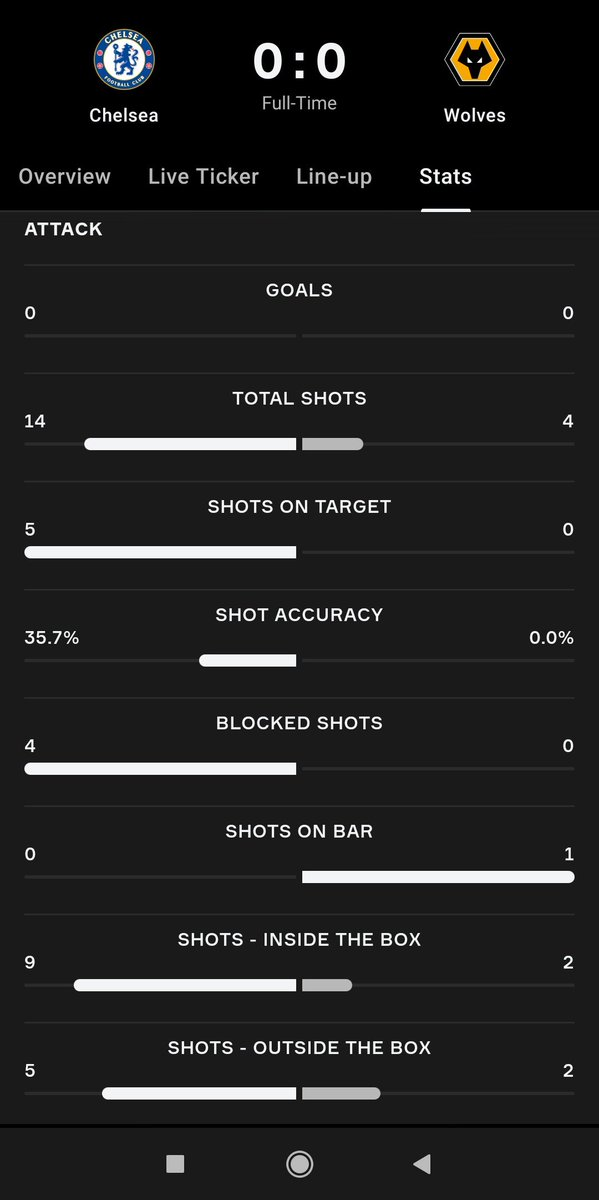 Why the fuck are people so upset about Tuchel first game as a Chelsea boss lmfao🤦🏻‍♂️Have only 1 day to prepare the game and we played attacking football againts a parked the bus team smfh🤦🏻‍♂️Look at these stats man, so fucking frustrating 🤦🏻‍♂️Wolves shot accuracy was 0.0% LOL🤦🏻‍♂️ #CHEWOL
