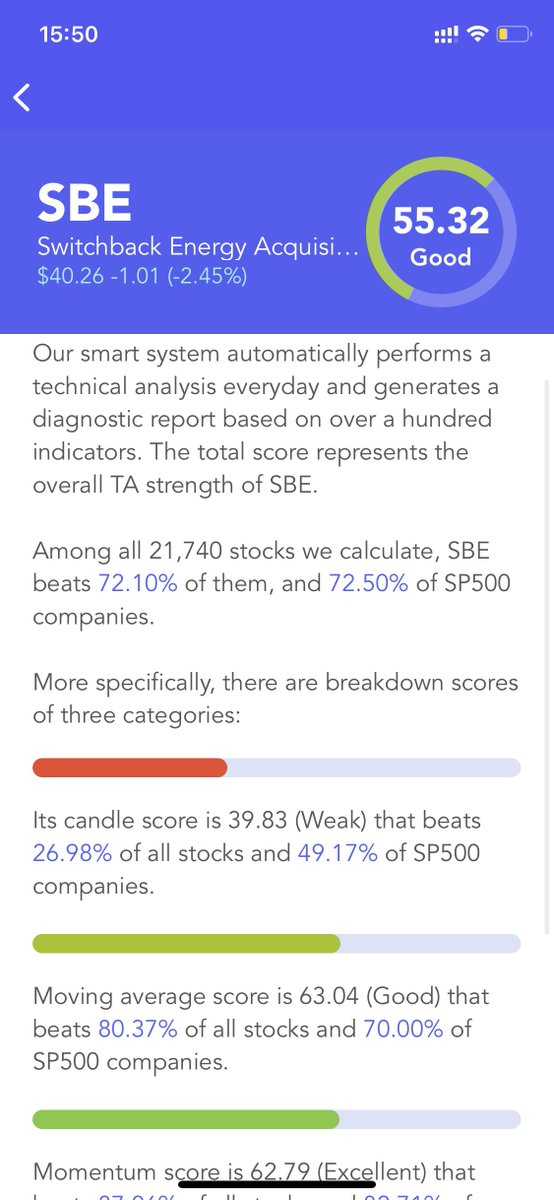 $SBE Has A Good #Technical Analysis Score (TA Score). Breakdown Of 3 Categories: #candle score Weak; moving average score Good; #momentum score Excellent #stocks #stock #StockMarket #Investment #investing
