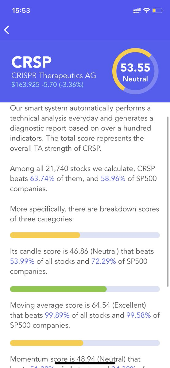 $CRSP Has A Neutral #Technical Analysis Score (TA Score). Breakdown Of 3 Categories: #candle score Neutral; moving average score Excellent; #momentum score Neutral #stocks #stock #StockMarket #Investment #investing