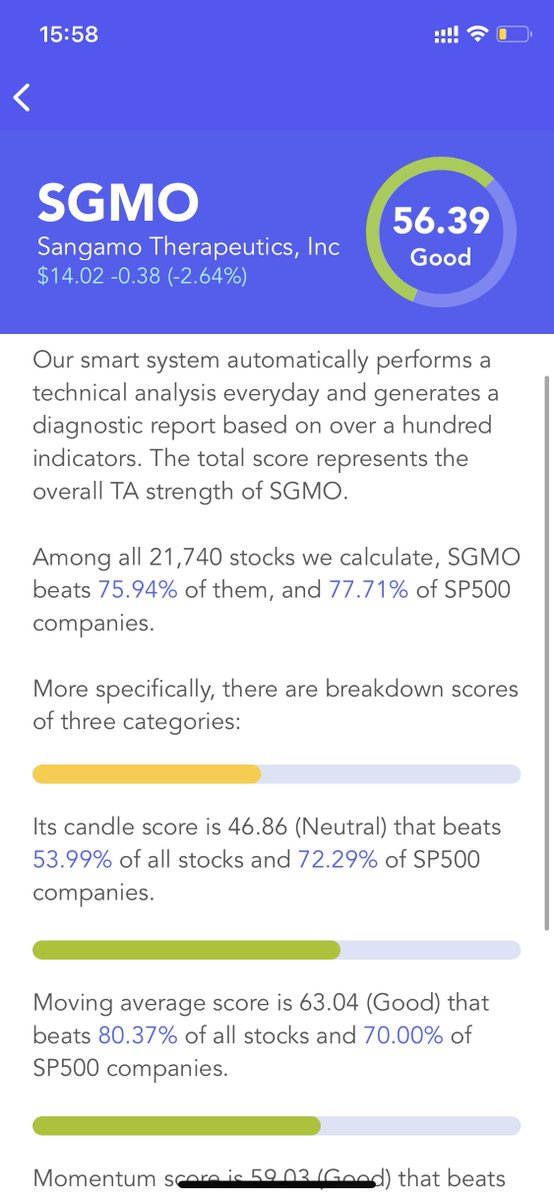 $SGMO Has A Good #Technical Analysis Score (TA Score). Breakdown Of 3 Categories: #candle score Neutral; moving average score Good; #momentum score Good #stocks #stock #StockMarket #Investment #investing
