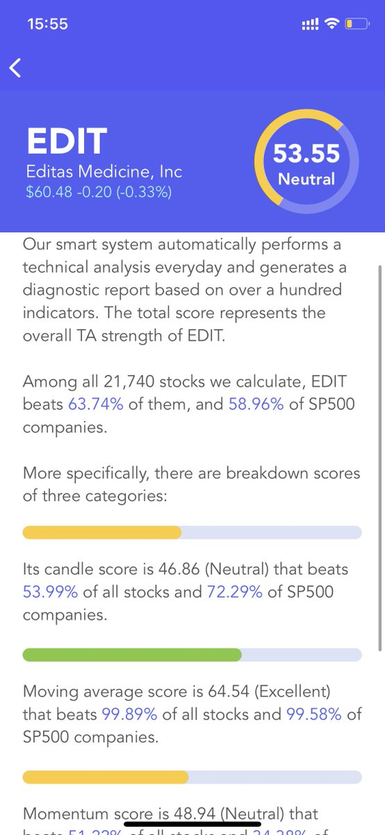 $EDIT Has A Neutral #Technical Analysis Score (TA Score). Breakdown Of 3 Categories: #candle score Neutral; moving average score Excellent; #momentum score Neutral #stocks #stock #StockMarket #Investment #investing