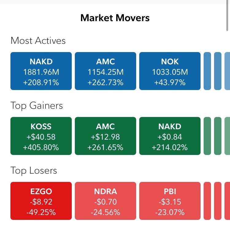 Three stocks had trade volumes north of 1 billion today $NAKD $AMC $NOK #StockMarket #stocks