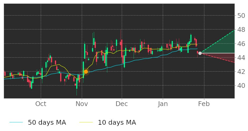 $FRPH's 10-day Moving Average broke above its 50-day Moving Average on November 4, 2020. View odds for this and other indicators:  #FRPHoldings #stockmarket #stock #technicalanalysis #money #trading #investing #daytrading #news #today