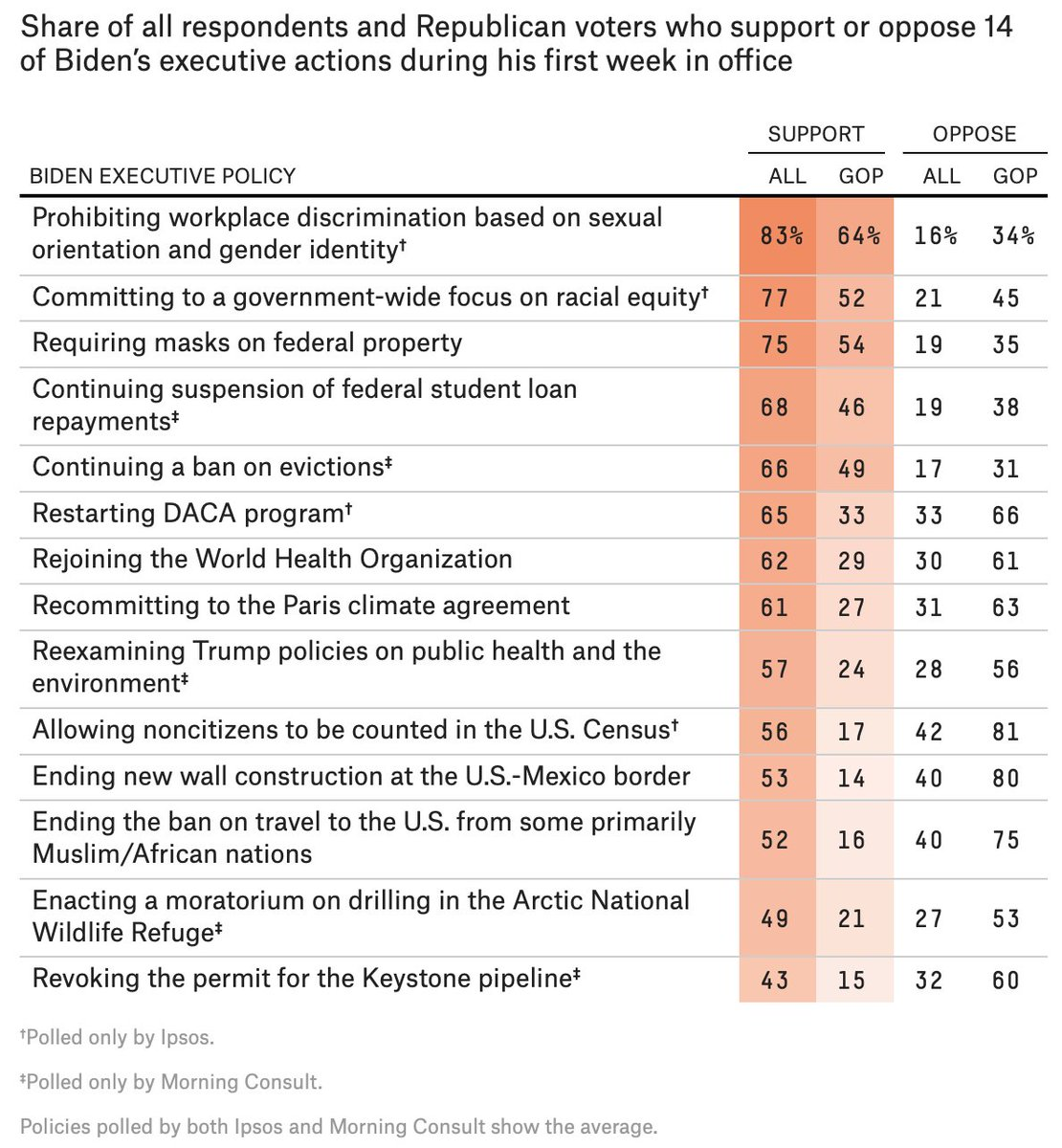 Most of Biden's executive actions so far are popular.