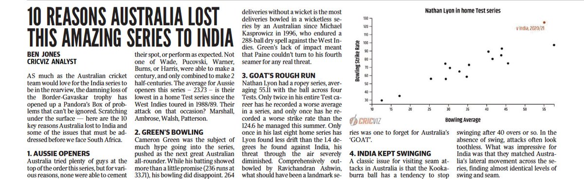 Piece in the Aussie papers about why they lost and India won. Tricky subject, the aportioning of blame and credit - you please nobody - but increasingly hard to suggest this was anything other than a significant Australian failure. More numbers in an even drier piece to come.