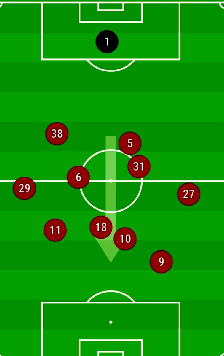 Average Positions  Look at Pogba's average position. Too deep against a Sheffield United side. We needed him further forward for his creativity. He actually did well for his role but he was simply too deep.   #MUFC  #mulive
