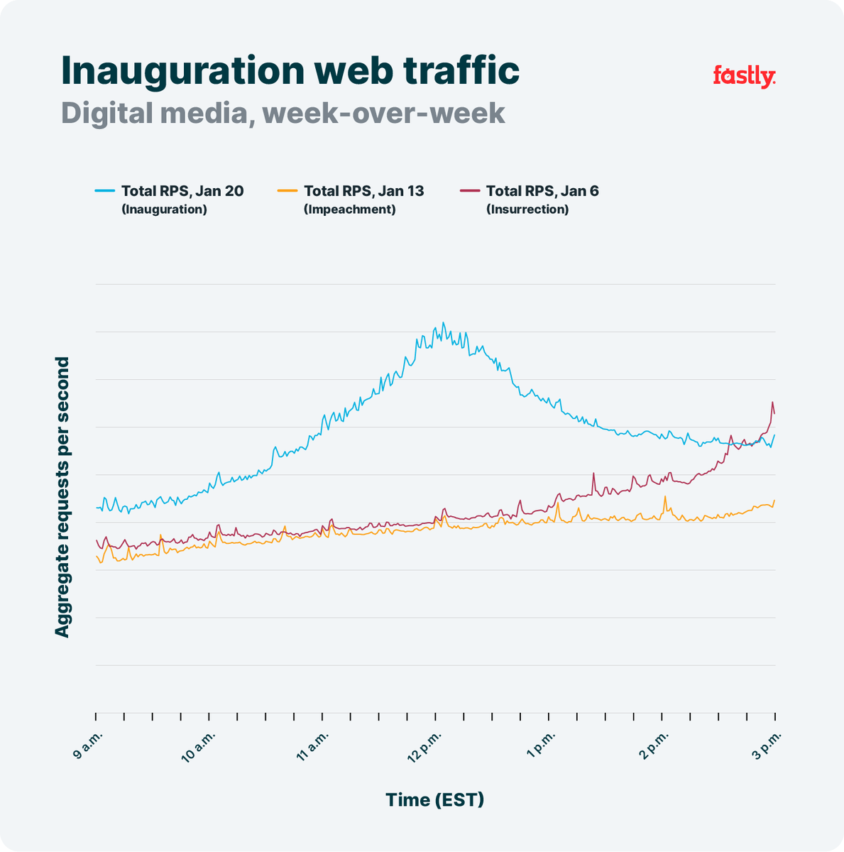 January 2021 has seen a series of historic Wednesdays. This graph shows how internet traffic trends for our digital media customers looked on January 6, January 13, and January 20.  Read on for more traffic trends during #Inauguration2021: https://t.co/lKk408K51Y https://t.co/3QFCgHmE19
