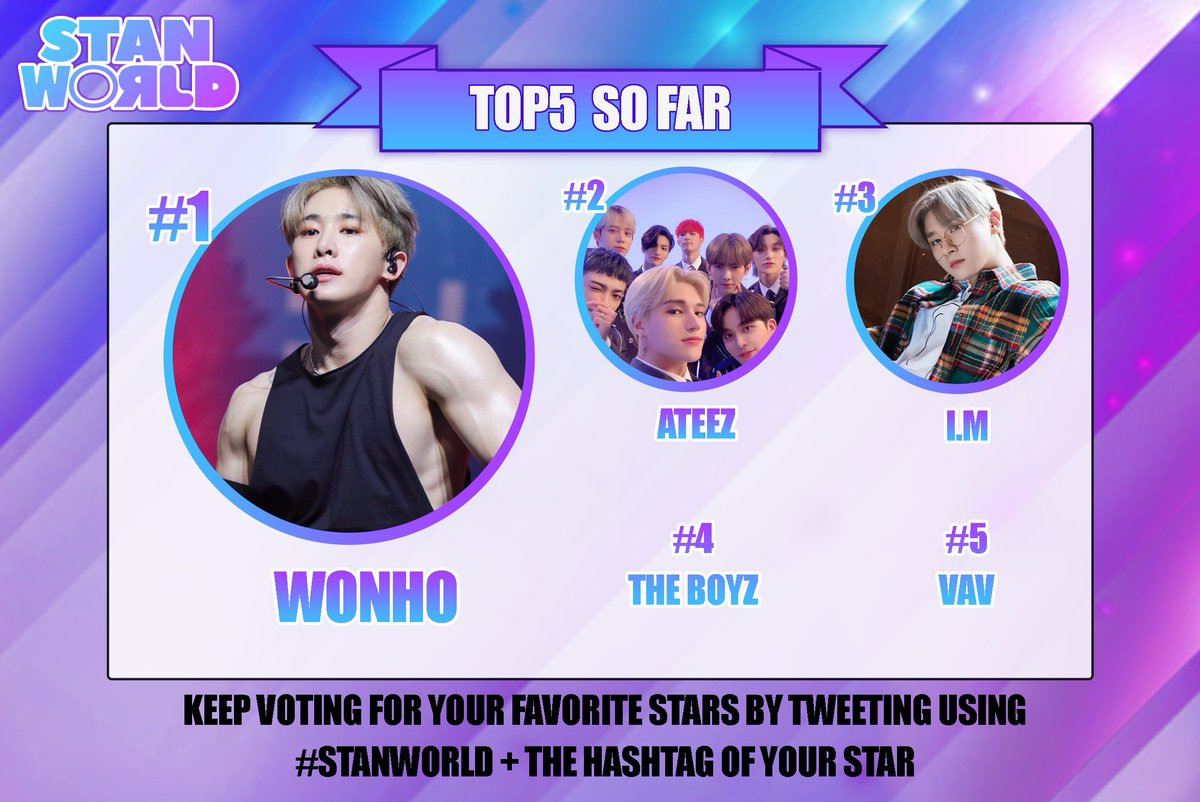 #WONHO is still retaining his #1 spot while #ATEEZ, #THEBOYZ, and #VAV have entered the chart! #IM is still solid and maintaining his spot in the top3 as well! Keep voting on!!