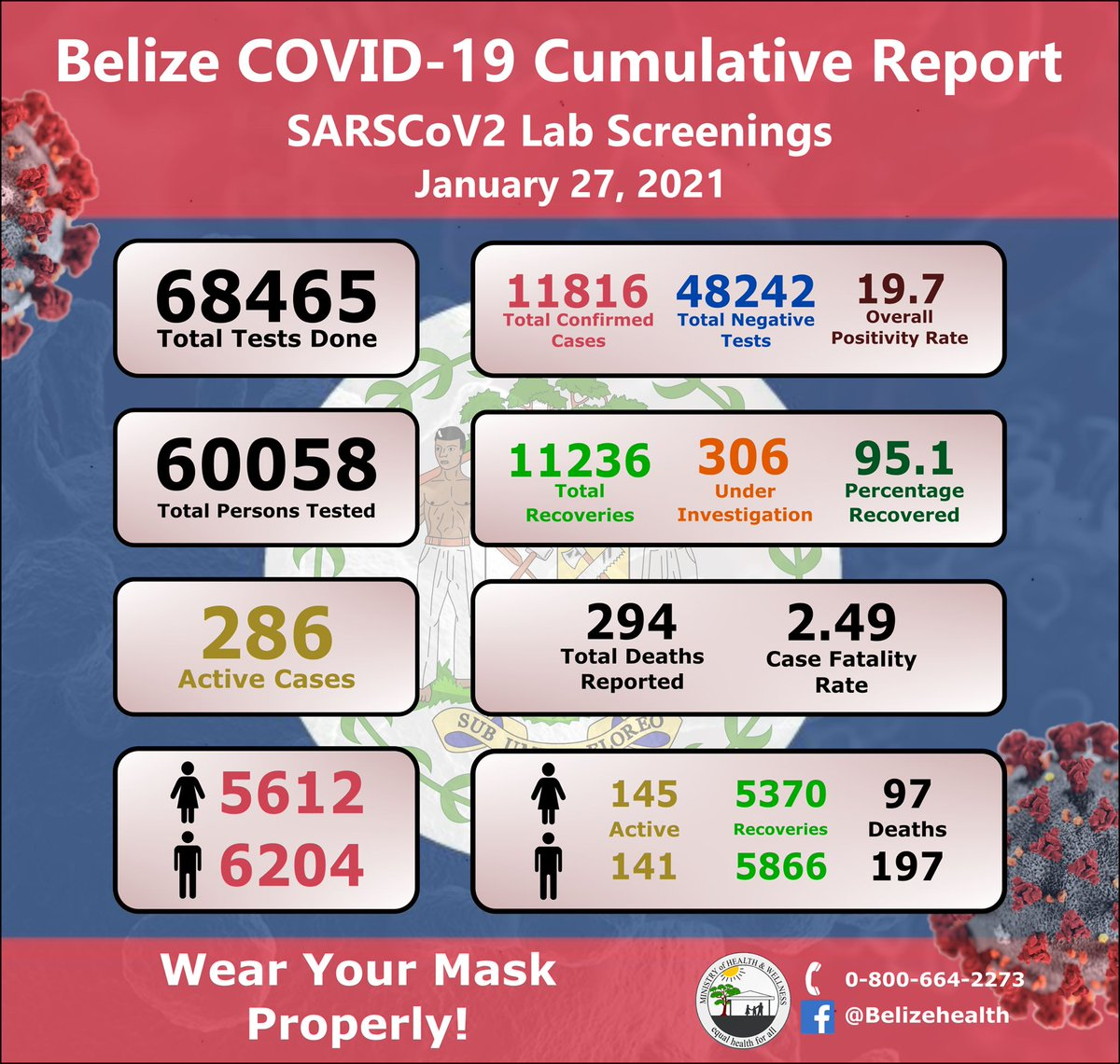 test Twitter Media - #BELIZE | COVID19 Update:  Data for today January 27th, 2021 28 New Confirmed Cases 49 New Recoveries  1 New Death Reported   As of January 27 2021  - 11,816  Total cases - 11, 236 Total recoveries  - 294 Total deaths  - 286 Total active cases https://t.co/ZWGApCZXLR