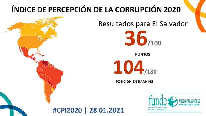 """El Salvador """"estancado"""" en lucha contra la corrupción"""