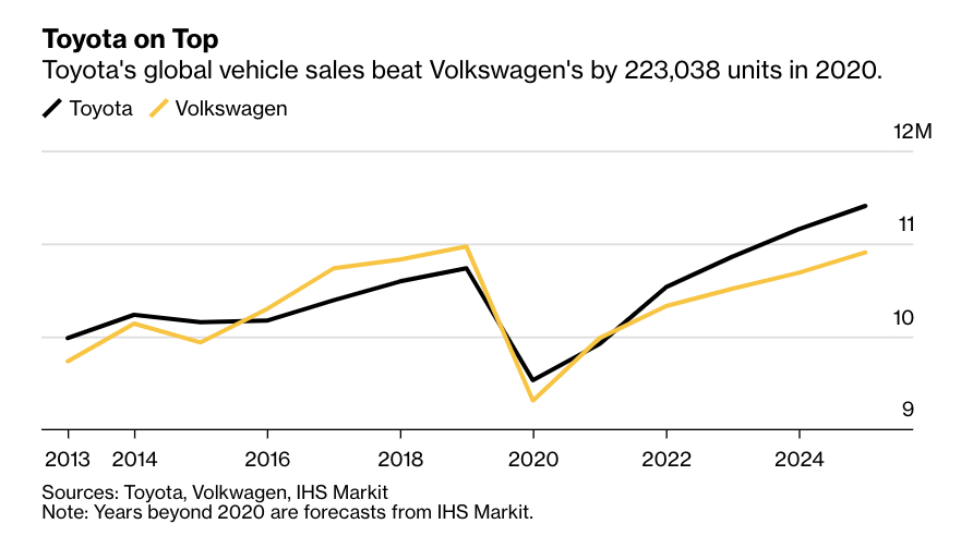 Toyota overtook Volkswagen in 2020 to become the world's top-selling automaker for the first time in five years