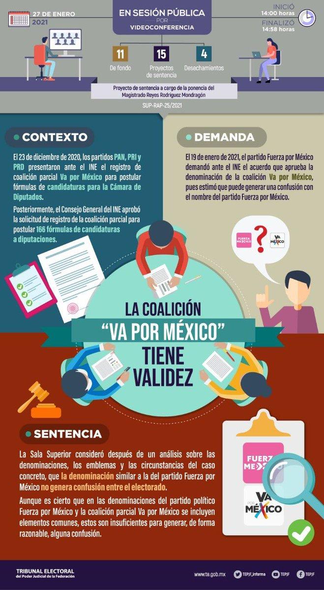 """El #TEPJF confirmó la resolución del @INEMexico, por la que se aprobó que no hay elementos que confundan al electorado por el uso del nombre de la coalición """"Va por México"""" con el del partido político @fuerzaxmexico.  #Infografía 👇"""