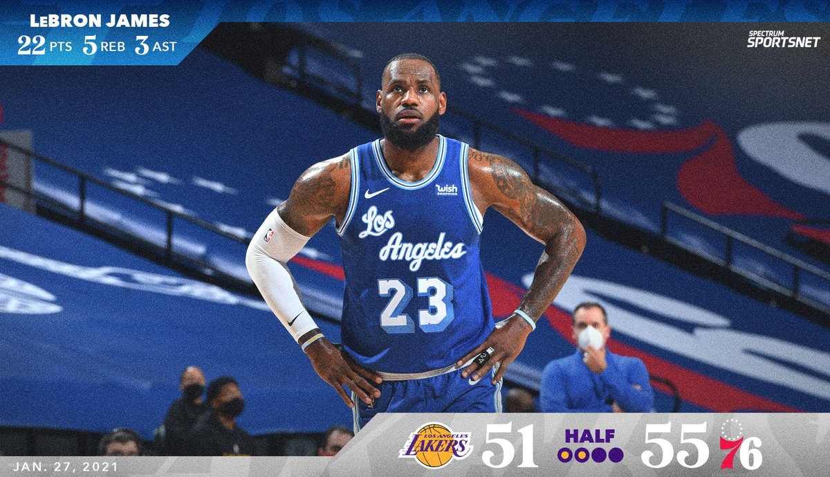 #Lakers trail the Sixers at the half, 55-51.  @KingJames leads all scorers with 22 PTS.