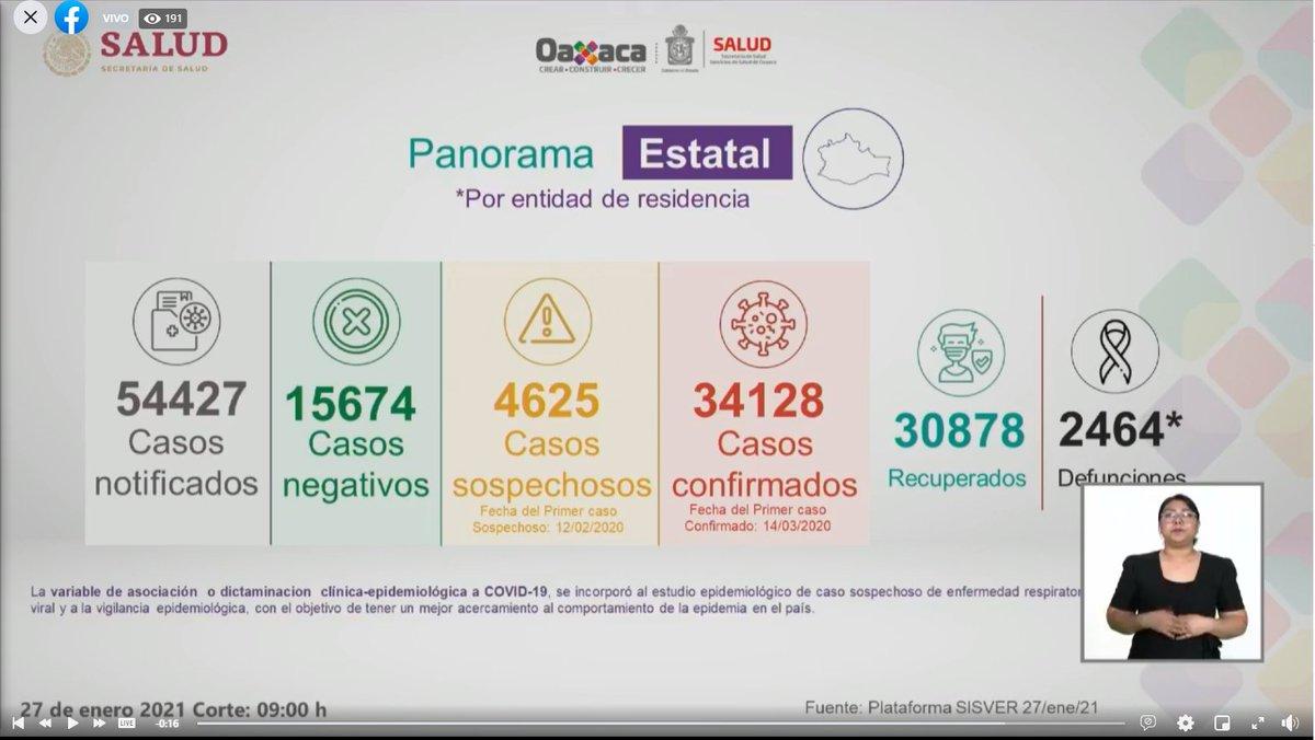 #Salud|#Oaxaca pasa de 2,440 a 2,464 muertes por #COVID 19. Acumula la entidad 34 mil 128 casos confirmados (según SSO, hubo 333 nuevos contagios) y se concentran 786 casos activos. #México alcanza 153 mil 639 decesos y 1 millón 806 mil 849 contagios acumulados. Fuente: SSO.