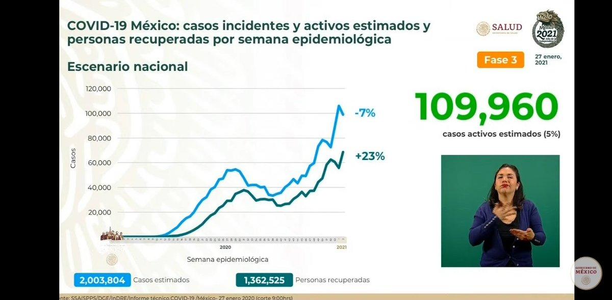 Reporte Nacional #COVID19  Al 27 de enero de 2021, la @SSalud_mx en #México reportó :1,806,849 casos confirmados. 153,639 defunciones y 1,362,525 personas recuperadas por Covid-19.  A nivel nacional el 60% de las camas de hospitalización están ocupadas. #Gatell