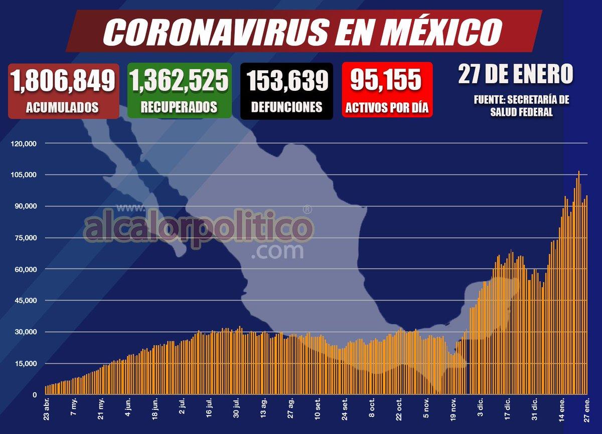 #NoticiasAlCalor 🦠😷 || #México suma 153 mil 639 muertes por #COVID y un millón 806 mil contagios. Reportan mil 623 nuevas defunciones, en últimas 24 horas.   #ChécaloEnAlCalor