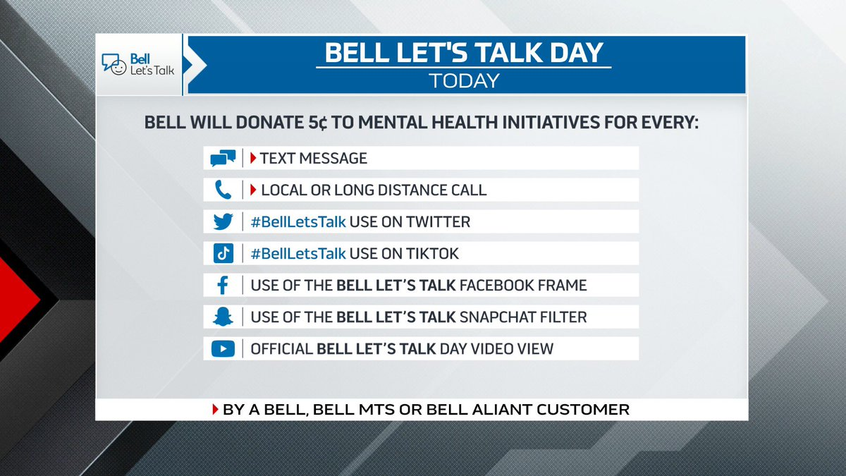 It's officially #BellLetsTalkDay!  All day long, Bell will donate five cents to Canadian mental health programs for every interaction listed below.  RT to raise money for mental health programs and learn more at .
