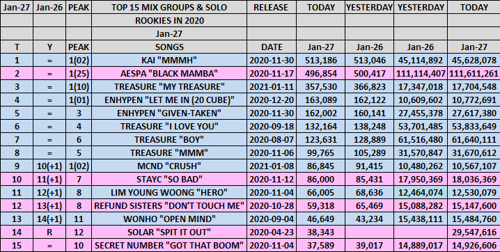 "Top 15 Mix Rookies 2020 Groups & Solo January 27 Kai ""MMMH"" 2X🥇 Solar ""Spit It Out! 🔙 & E'Last ""Dangerous""🚫  #aespa #kai #enhypen #treasure #refundsisters #stayc #limyoungwoong #secretnumber #mytreasure #mcnd #solar #rookies"