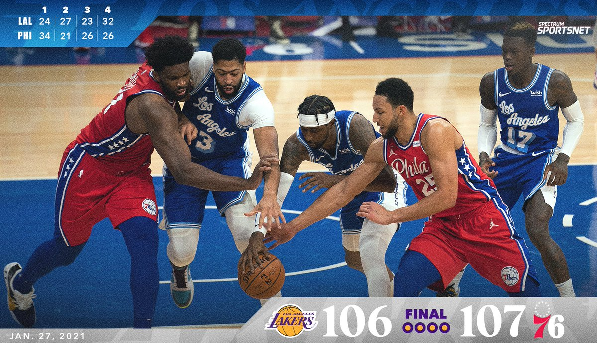 The #Lakers battled back but came up short against the Sixers, 107-106.