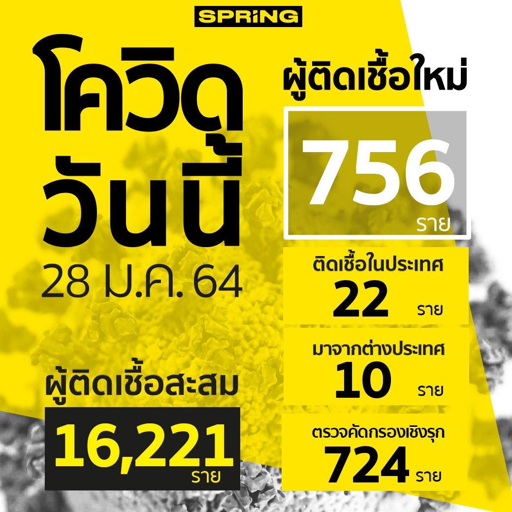 Breaking News : สถานการณ์โควิด-19 วันนี้ (28 ม.ค. 64)  • ผู้ติดเชื้อรายใหม่ 756 ราย • เดินทางมาจากต่างประเทศ เข้า State Quarantine 10 ราย  • ผู้ป่วยรายใหม่จากระบบเฝ้าระวังและระบบบริการฯ 22 ราย • ตรวจคัดกรองเชิงรุก 724 ราย • ยอดติดเชื้อสะสม 16,221 ราย • หายป่วยเพิ่ม 233 ราย
