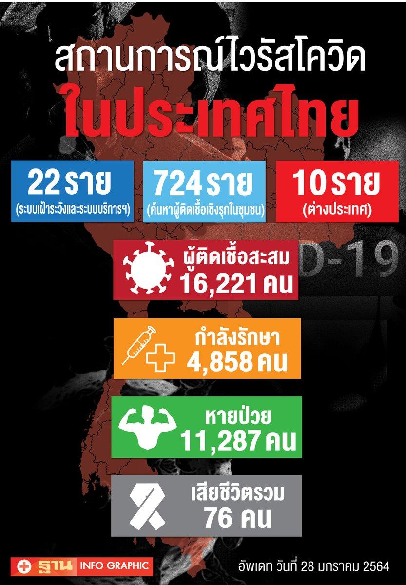ยอดผู้ติดเชื้อโควิด 28 ม.ค.64 รายใหม่ 756 ราย ในประเทศ 746 ราย มาจากต่างประเทศ 10 ราย สะสม 16,221 ราย หายป่วยเพิ่ม 233 รายไม่มีเสียชีวิตเพิ่ม เสียชีวิตรวม 76 ราย #COVID19 #โควิด19