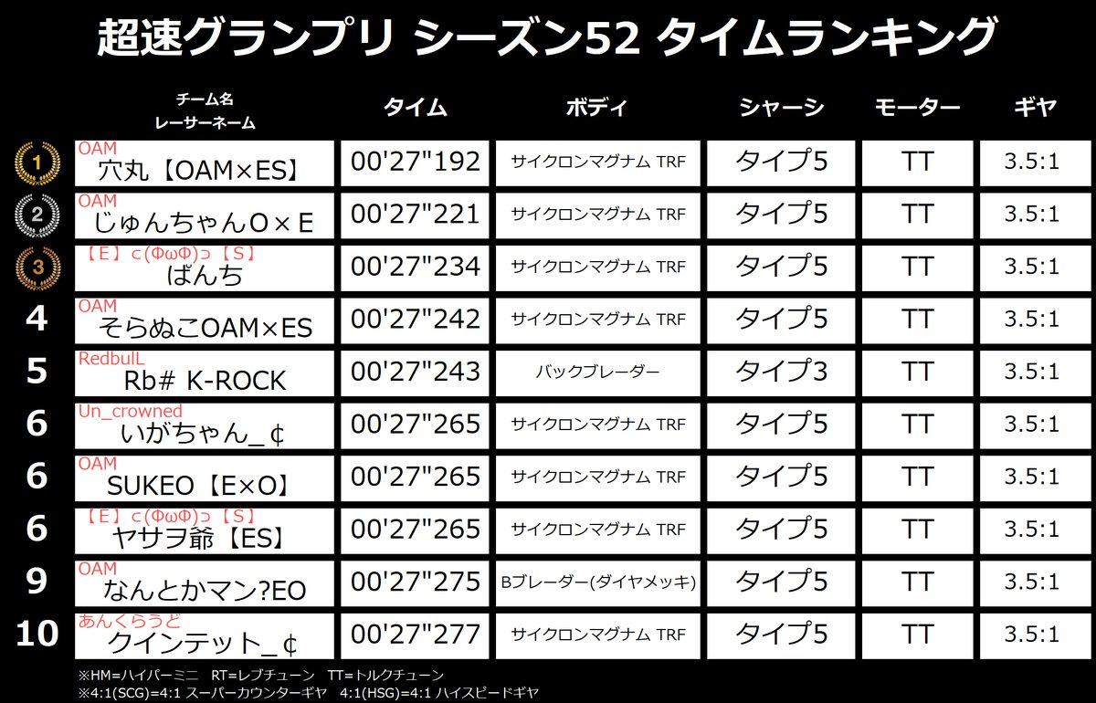 超速 グランプリ wiki 駆 ミニ 四