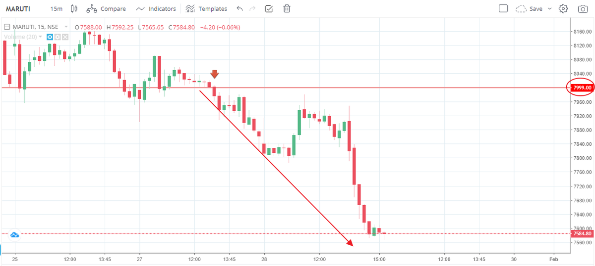 #MarutiSuzuki  From 7999 to 7570 That's 430 Points in a single trade... That's the kind of energy that flows out from #LoV levels...  #LoV rocks #gratitude 🙏 #GANN