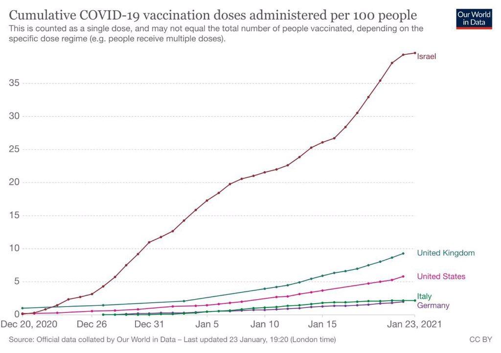 🔘روند تزریق واکسن کرونا به ازای هر ۱۰۰ نفر در پایان این هفته  ▫️#آلمان  ۱.۹ ▫️#آمریکا ۶ ▫️#انگلستان ۹.۳ ▫️#اسراییل ۴۰ 👈 رتبه اول #اطلاعات_عمومی #کامودیتی #می_متالز #کرونا ✅ @me_metals ۵ بهمن ۱۳۹۹