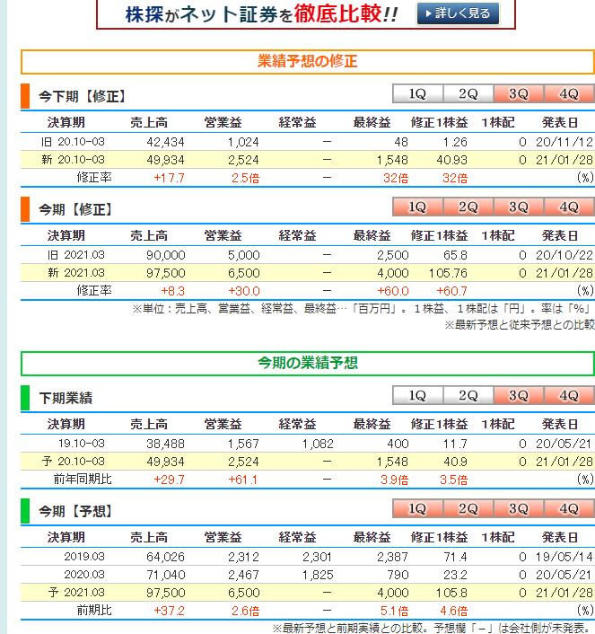 オイシックス 株価 掲示板 オイシックス・ラ・大地(株)【3182】:詳細情報