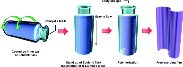 #NobelPrize  MacDiarmid, Heeger n Shirakawa discovered  acetylene gas can b polymerised 2 produce , polyacetylene when exp. 2 vapors of iodine acquires metallic luster n con~tivity. Much lighter n be used 4 making light-weight #batteries #OneYearOfTheMan  #GameStop #neet2021 #AI