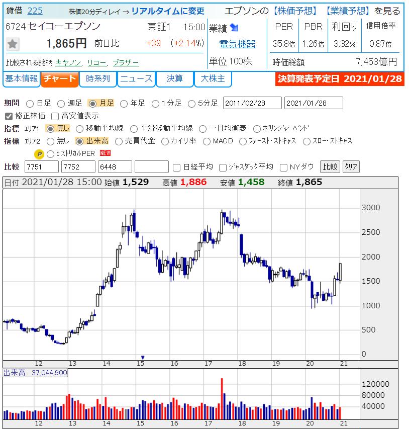 株価 エプソン