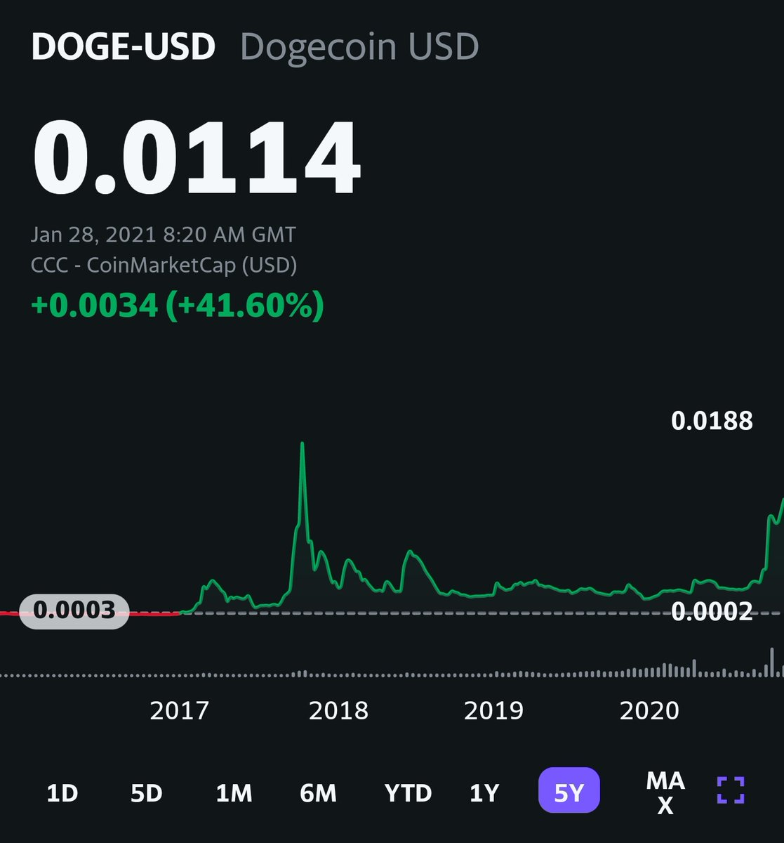 Retweet this so we can get to 2 cents!! Dogecoin is about to break its all time high!! Power of the people.  #dogecoin #robinhood