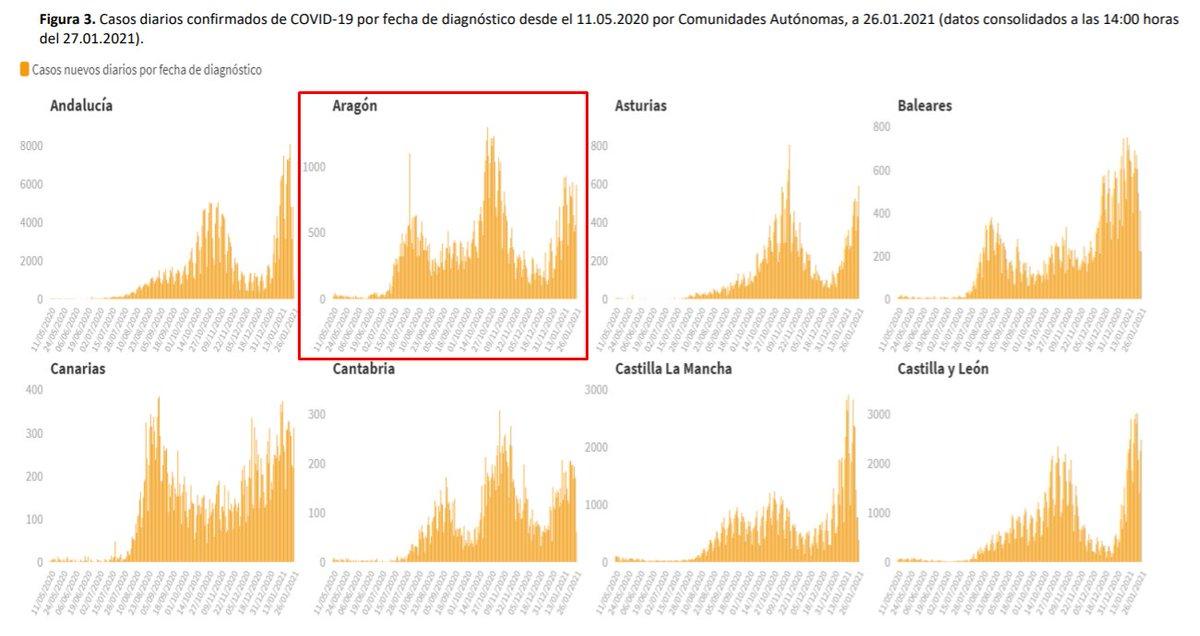 Casos diarios de #coronavirus #COVIDー19 confirmados en #Aragón por fecha de diagnóstico y de inicio de síntomas, publicados el 27/01/2021 👇🏽  🌐 Más info:    #PonteLaMascarilla 😷