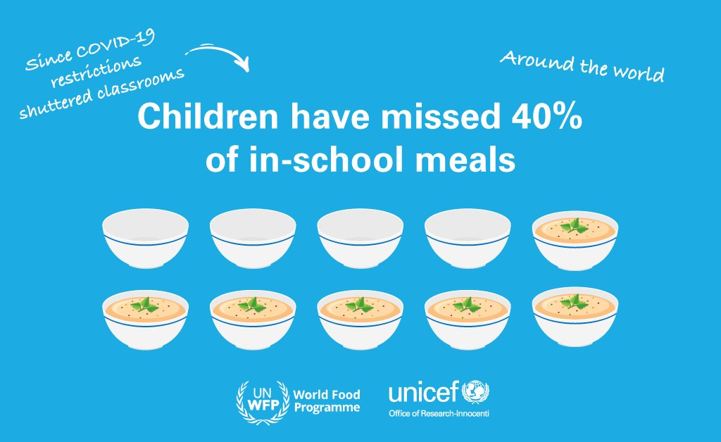 During #COVID19 kids have missed more than class, they've missed meals.   Check out a @WFP and @UNICEFInnocenti's NEW report that explores the impact of school closures on children's nutrition 👉