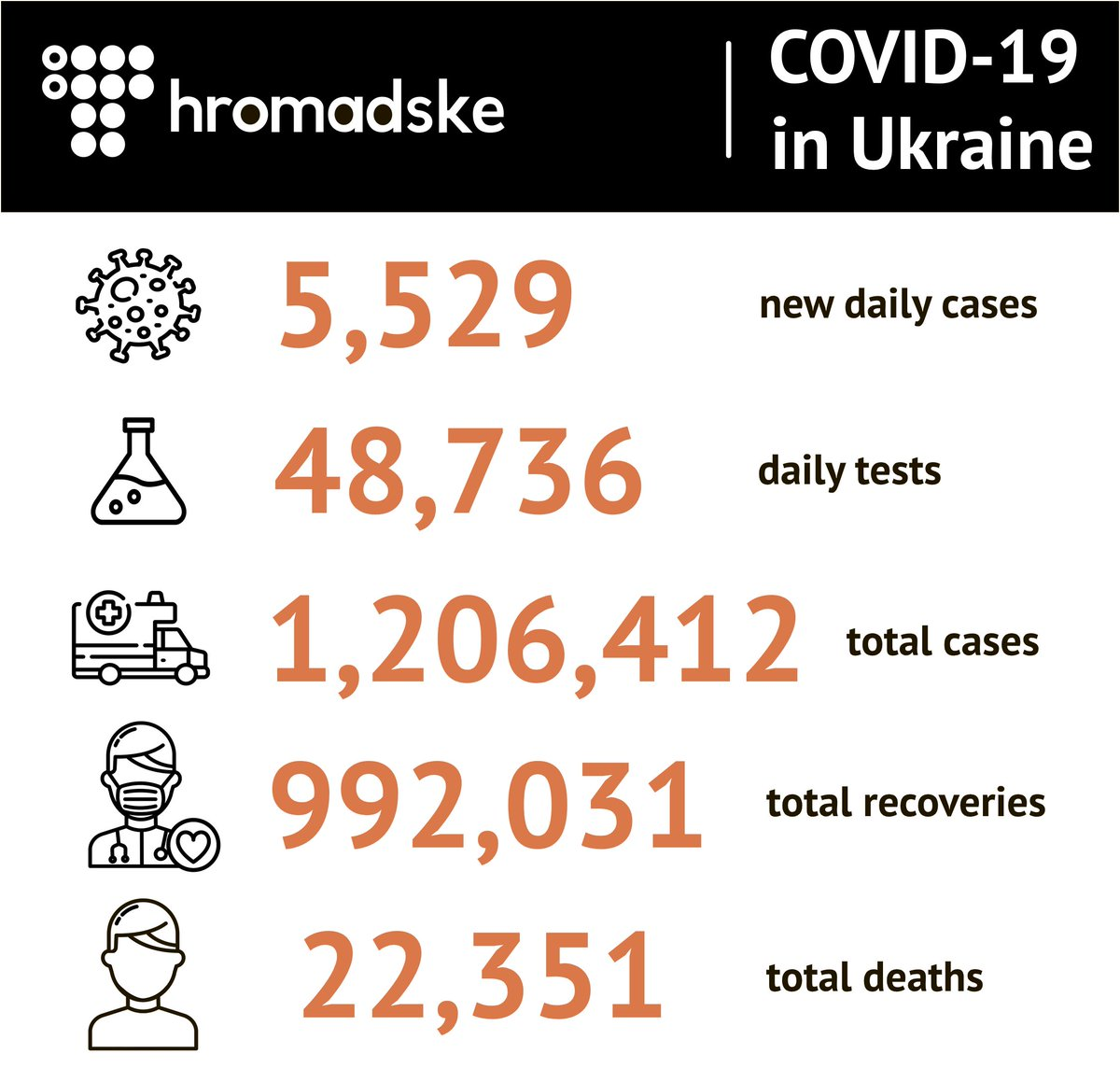 5,529 new #coronavirus cases were detected in #Ukraine yesterday. 11,946 patients recovered, 149 died of complications & 1,941 were hospitalized acc. to Health Minister Maksym Stepanov.  A total of 1,206,412 COVID cases have been confirmed, w/ 992,031 recoveries & 22,351 deaths.
