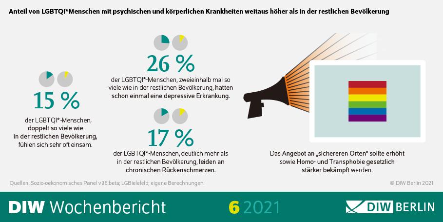 #LGBTQI*-Menschen erkranken dreimal so häufig wie Heterosexuelle an Depressionen. Auch körperliche, stressbedingte Krankheiten treffen sie überdurchschnittlich oft. Das weist auf große Belastungen im Alltag hin, so D. Kasprowski et al: diw.de/de/diw_01.c.81… @unibielefeld