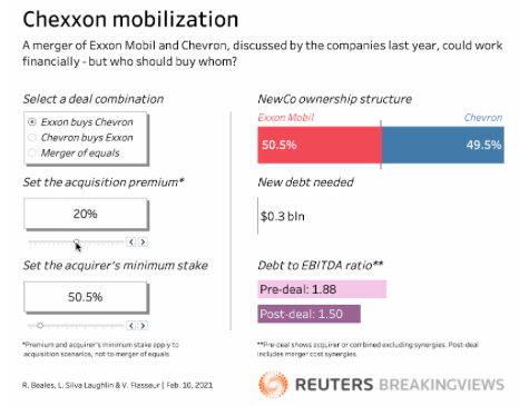 Nice interactive calculator here for the different deal structures that could combine Exxon Mobil and Chevron. Nice bit of fantasy M&A :) From @TheRealLSL and @ReutersFlasseur @Breakingviews  https://t.co/A5wZ5n786T https://t.co/MvMks7NWJy
