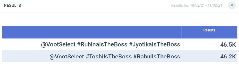 💥💥 Boss contest update 💥💥  @VootSelect #RubinaIsTheBoss #JyotikaIsTheBoss = 46.5K  @VootSelect #Tosh #Ras = 46.2K  Only few hours left! 6PM is deadline of contest