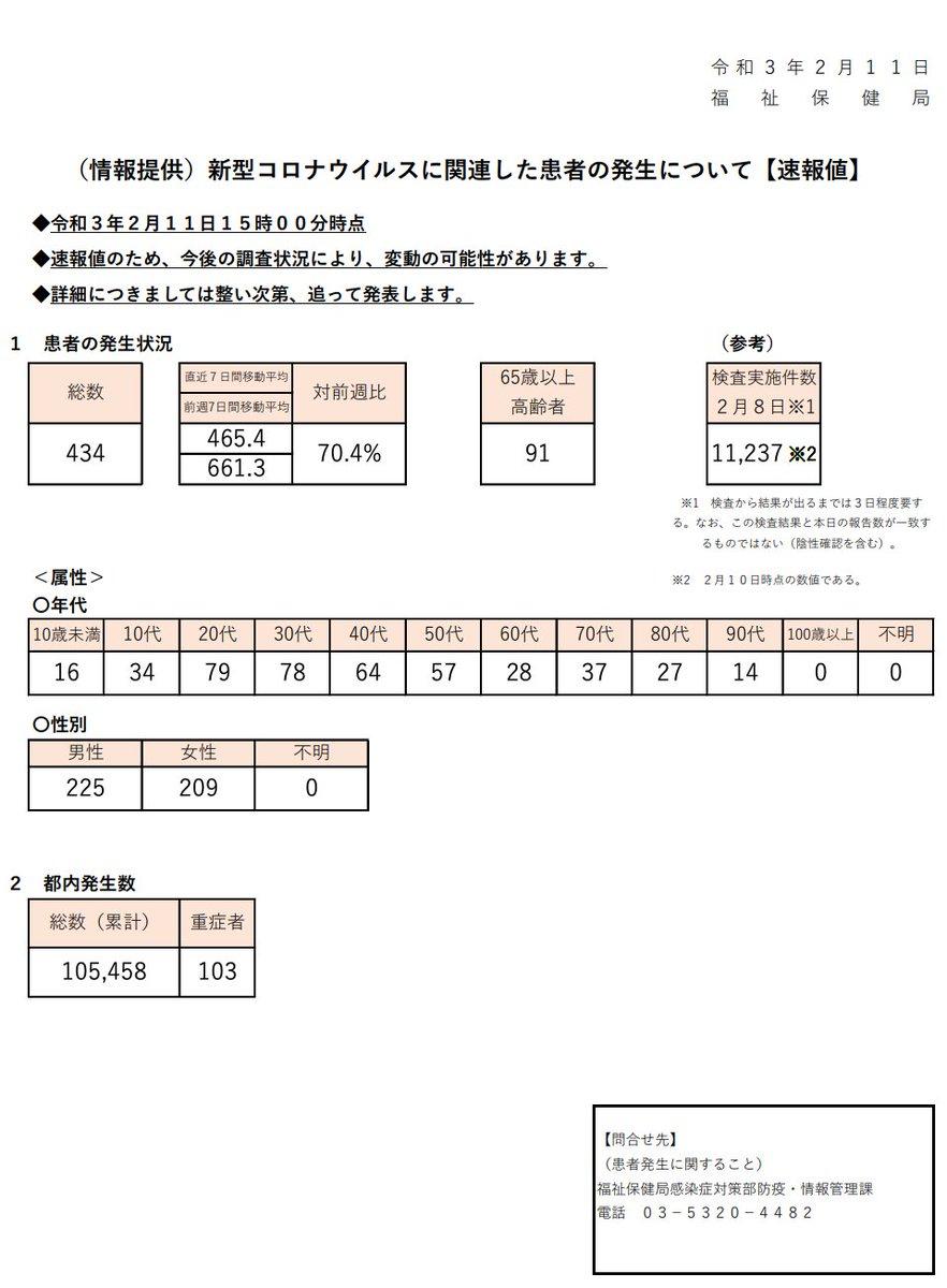速報 東京 都 コロナ