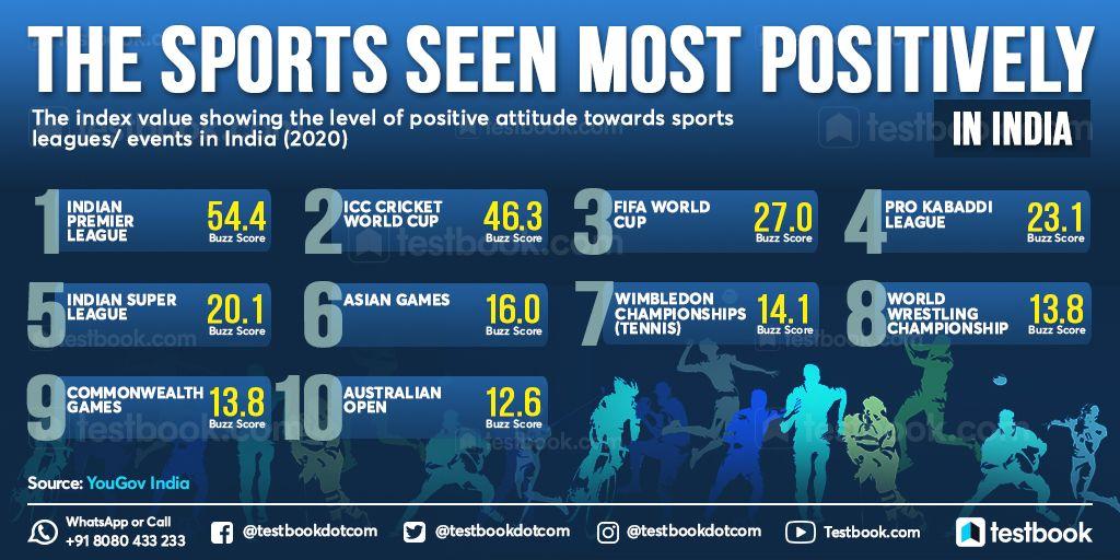 What is your favorite sport? #sports #India #IPL #worldcup #cricket #FIFA #football #prokabaddi #currentaffairs