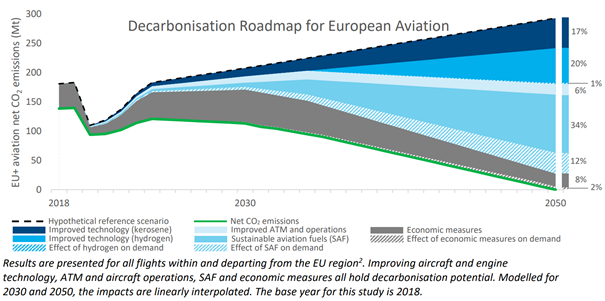 Big news! 💥 European aviation commits to net zero emissions by 2050! ✈️ Full details about the announcement here: https://t.co/NDvBPxsCEv https://t.co/mxNYFGbYGX