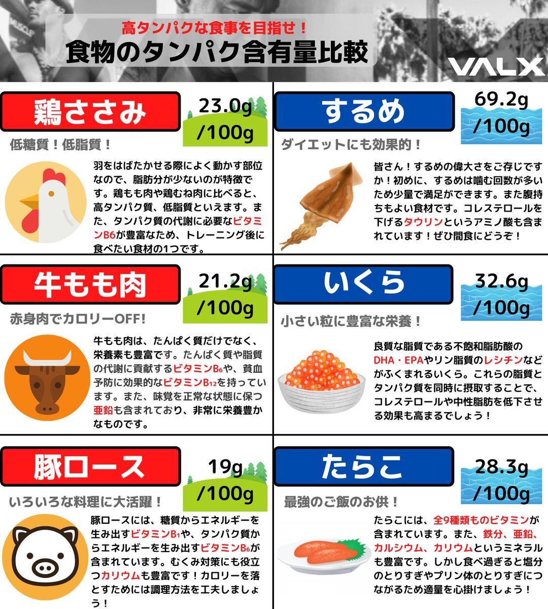 知っておくと筋トレも捗る?食材の中に含まれるタンパク質含有量まとめ!