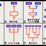 ゲームのシナリオ分岐、あなたはどのパターンが好み?