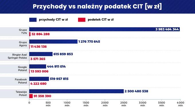 Przychody vs. należny podatek CIT (w zł) Wykres słupkowy prezentujący przychody CIT i podatek CIT w złotych dla: Grupa TVN Grupa Agora Ringier Axel Springer Polska Google Poland Facebook Poland Telewizja Polsat