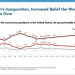 Image for the Tweet beginning: How are Americans feeling about
