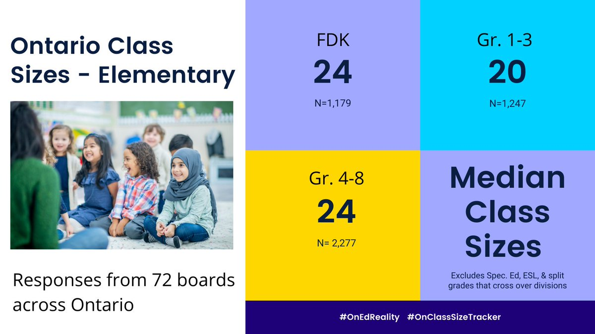 BREAKING NEWS!! Elementary results are here! After going thru close to 5,000 entries here are the median class sizes across 72 Ontario boards. Well above 15 in all divisions. #ontpoli #OnEdReality #Onted