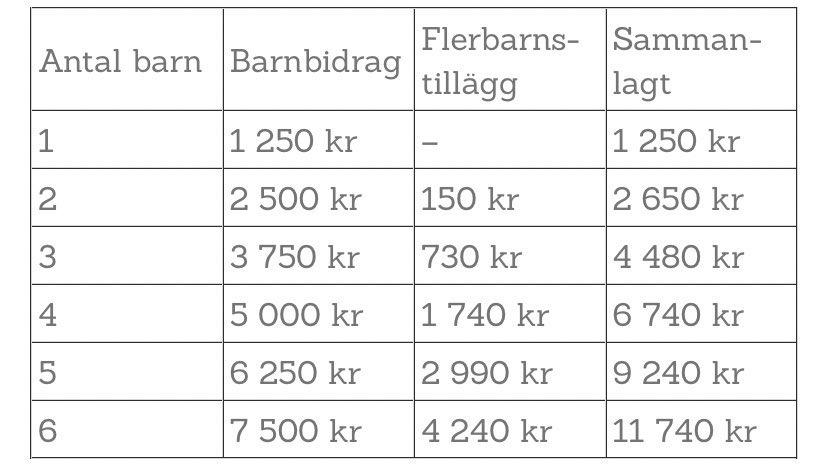 """Susanna Silfverskiöld on Twitter: """"En familj kan få 11 740 kr i barnbidrag  varje månad, oavsett inkomst eller behov. Är det verkligen rimligt?… """""""