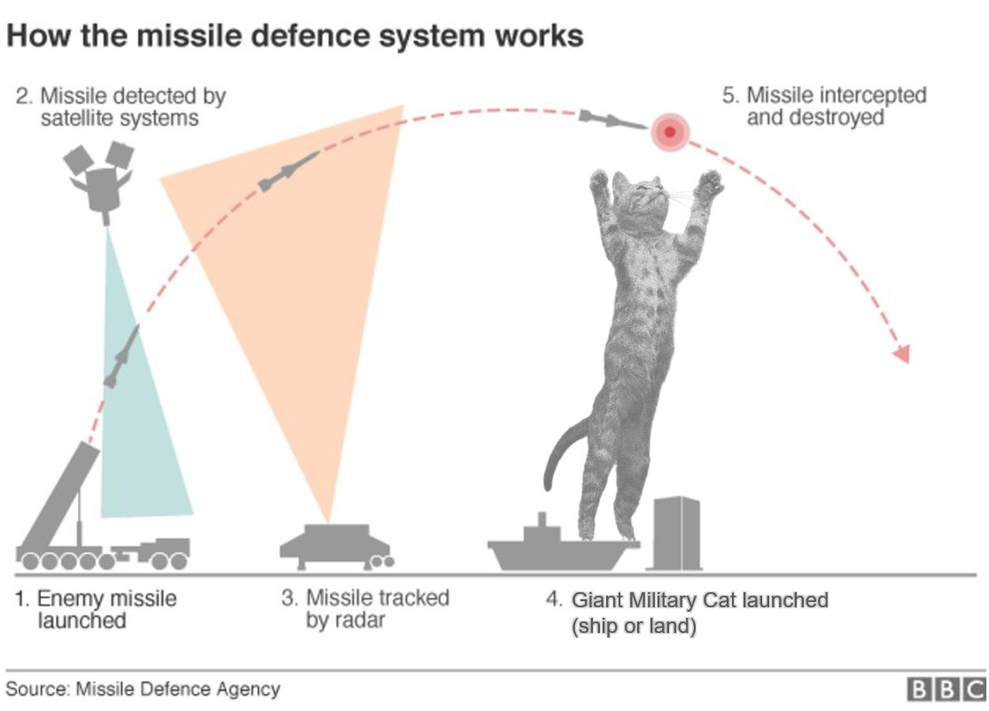 How the missile defense system works.