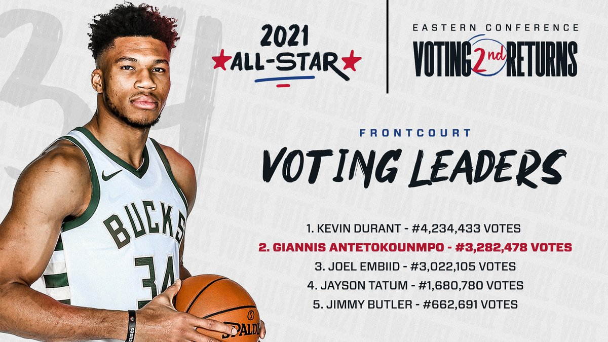 RT to vote @Giannis_An34 for #NBAAllStar!! https://t.co/ghMMY0BAze